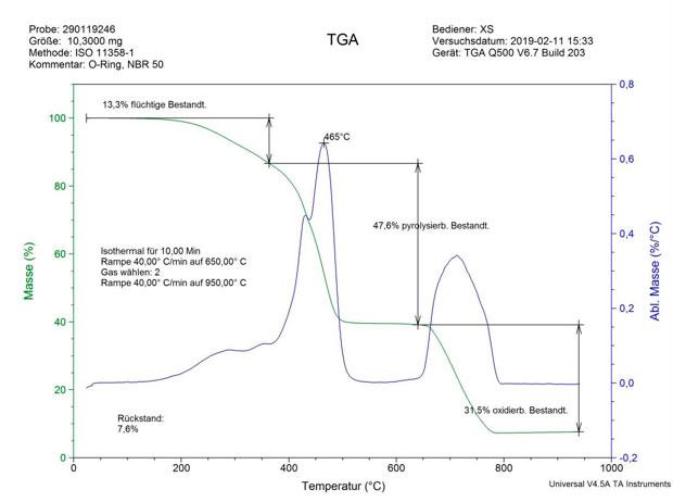 Abbildung 1: TGA