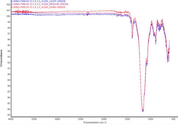 Abbildung 2: FT-IR (Vergleich von 3 FPM-Compound)